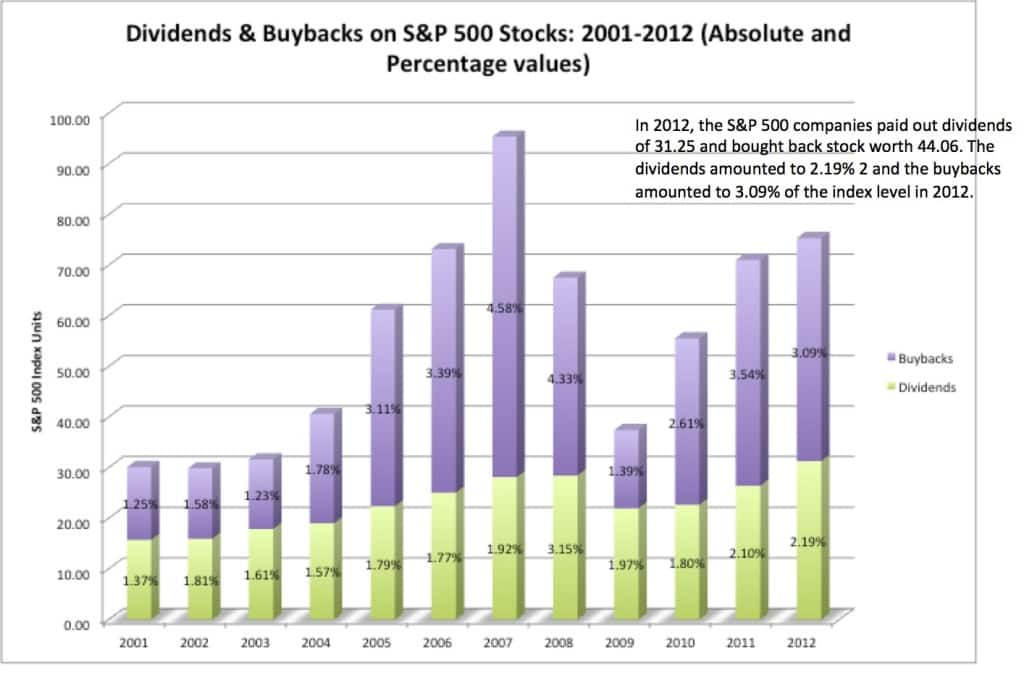 divbuybacks2012