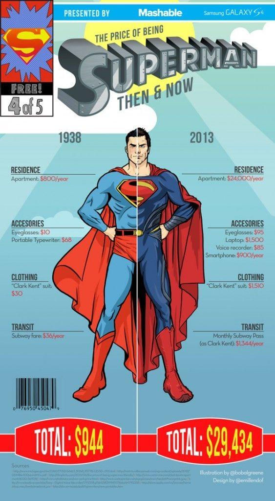 superhero_costs_then_now_4-563x1024